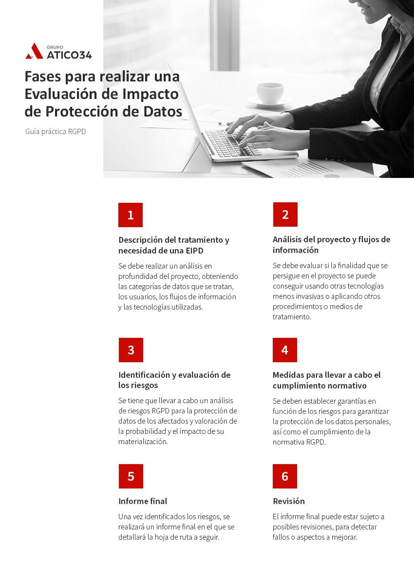 fases evaluacion impacto eipd