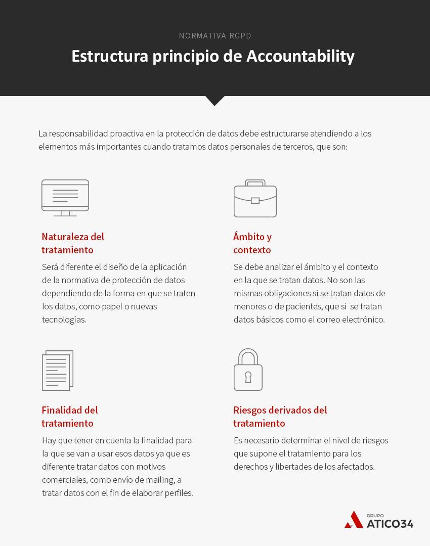 Estructura accountability rgpd