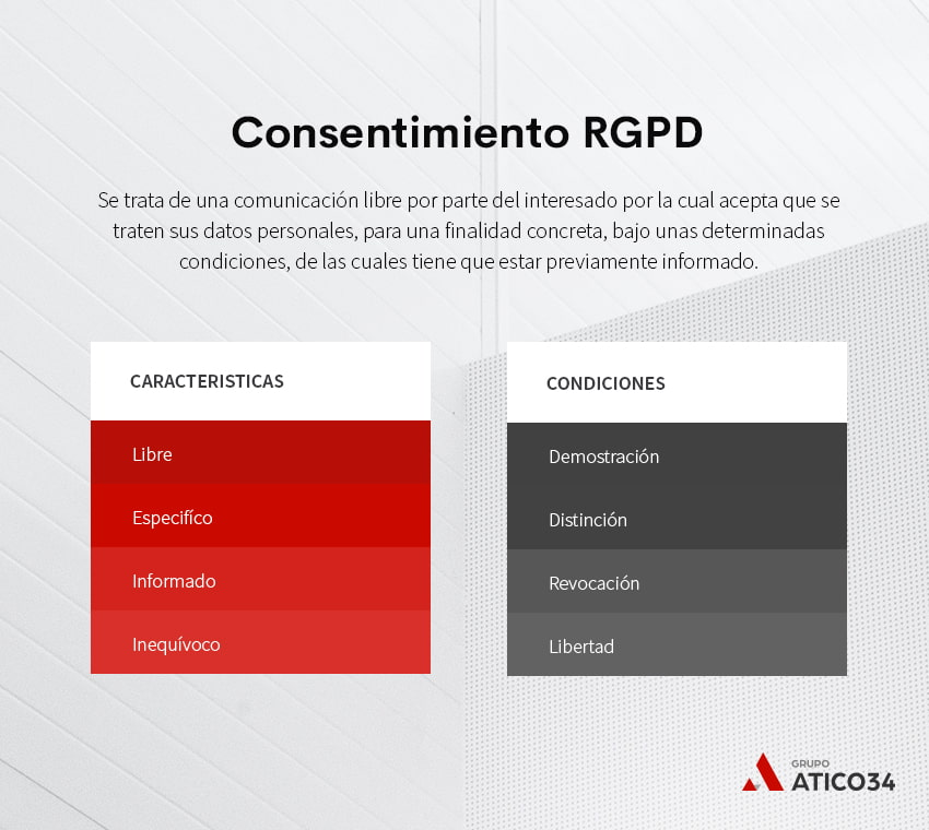 características y condiciones del consentimiento en el rgpd