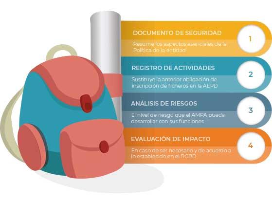 documentos de proteccion de datos para ampas
