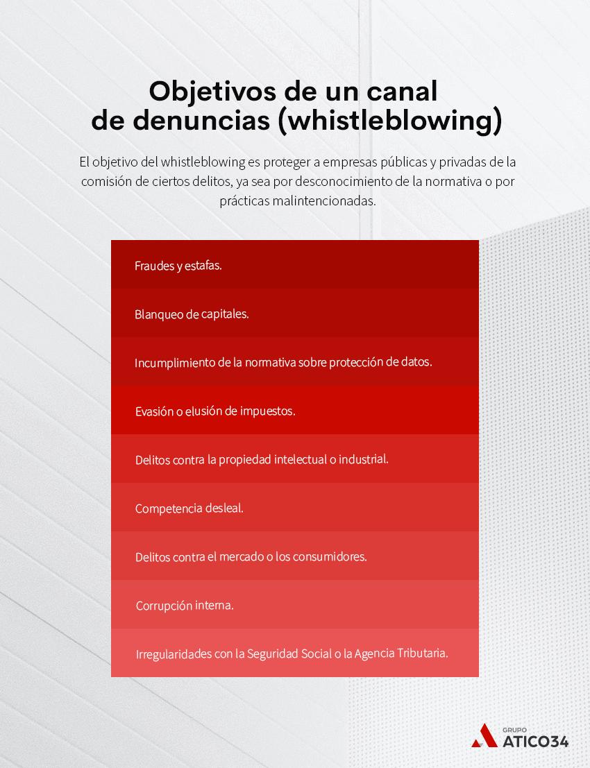 objetivos canal denuncias whistleblowing