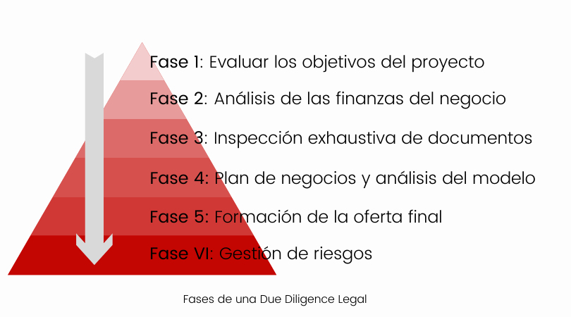 Fases Due Diligence
