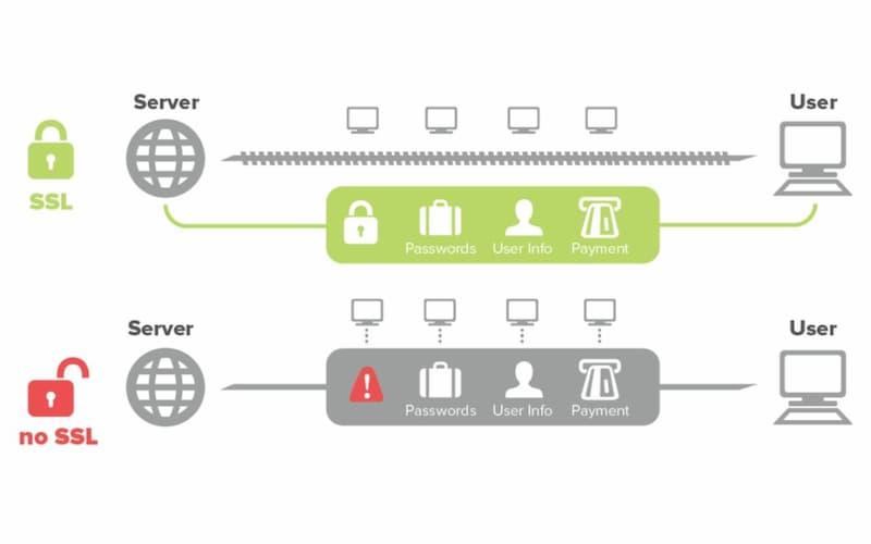 El SSL encripta la información