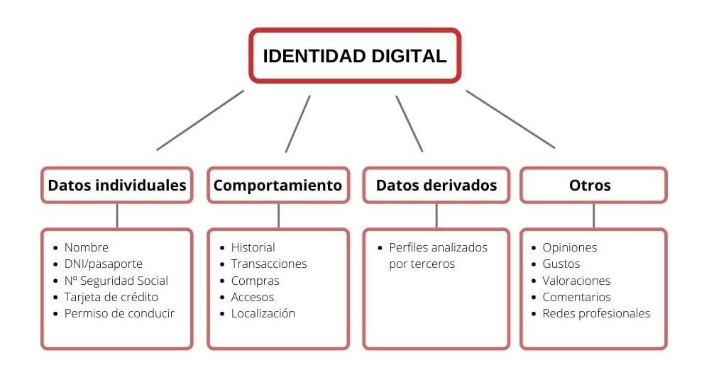 Mapa conceptual identidad digital