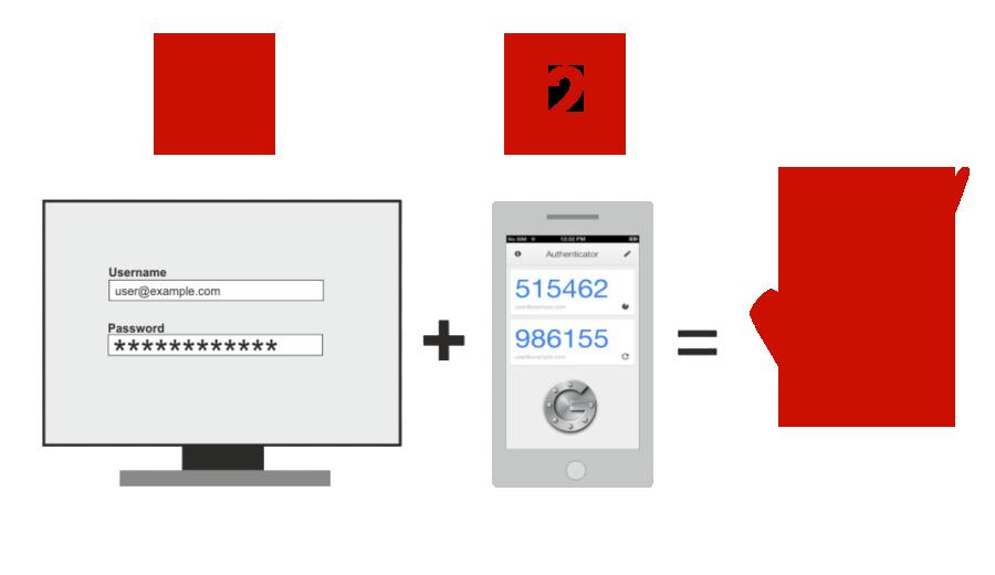 verificacion en 2 pasos