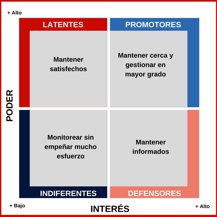 Mapa para determinar importancia de stakeholders de una empresa