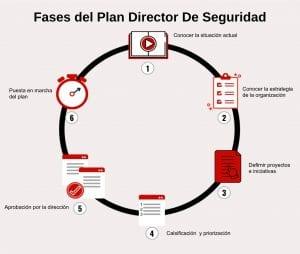 Infografia fases Portada plan director de seguridad