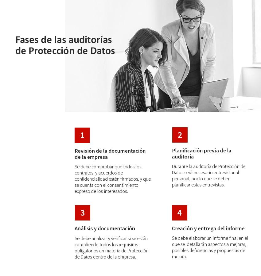 fases auditoria proteccion datos