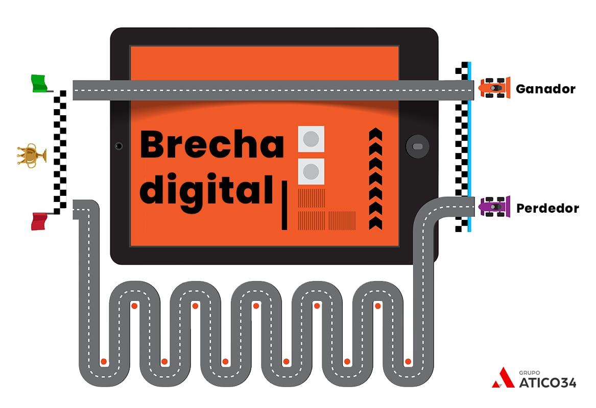 Concepto de brecha digital