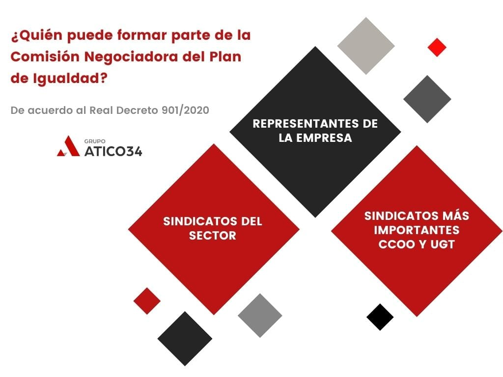 Integrantes comisión negociadora plan igualdad