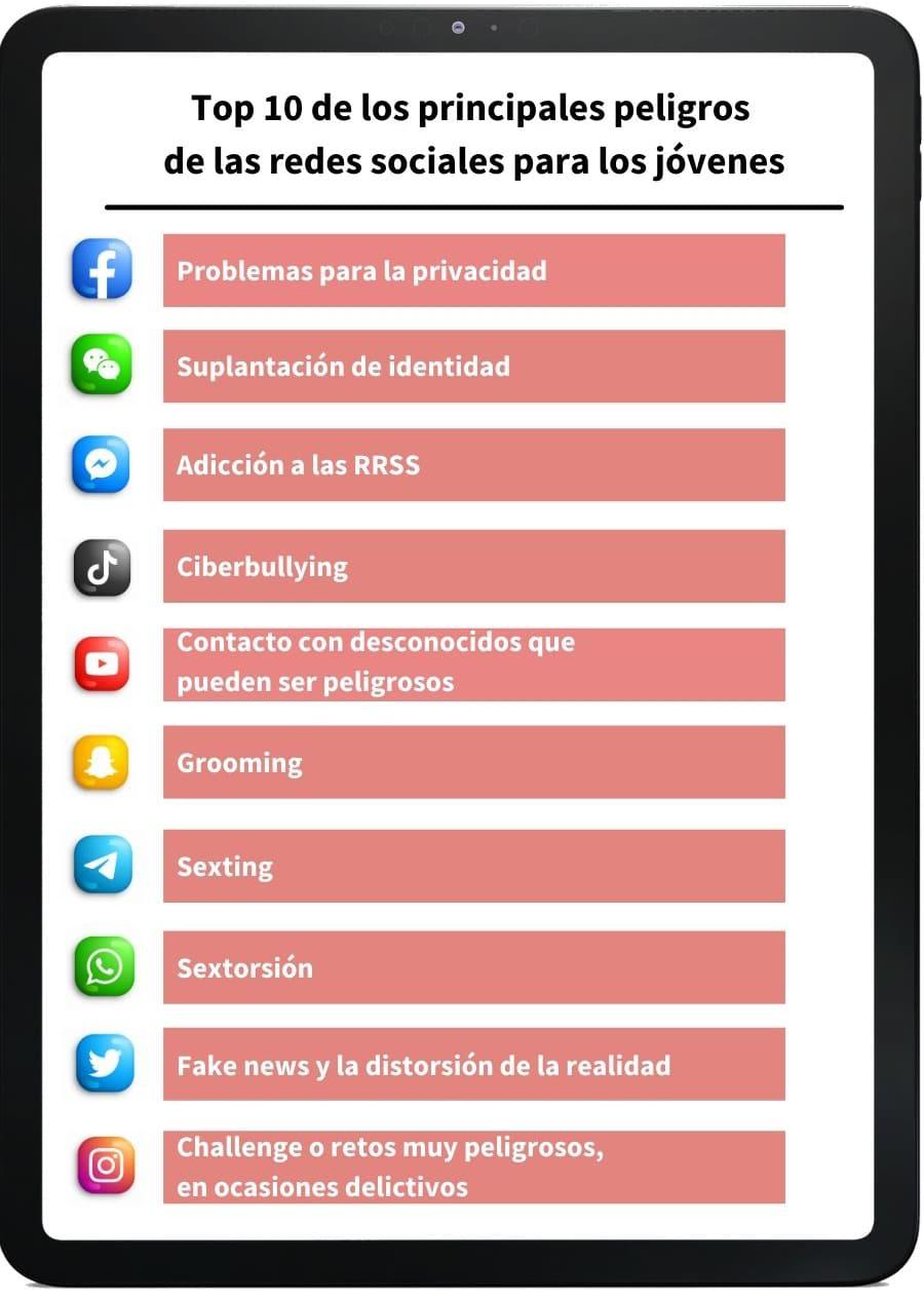 10 peligros de las redes sociales