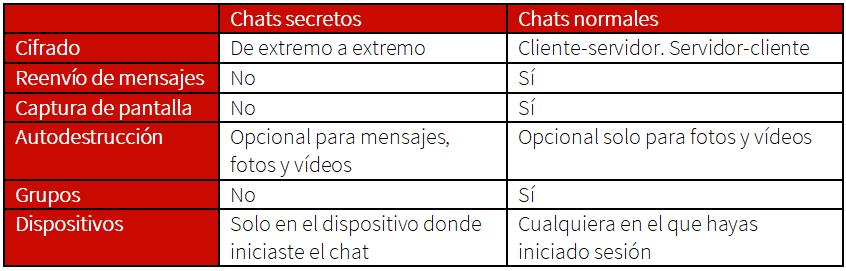 Chats secretos en Telegram vs chats normales