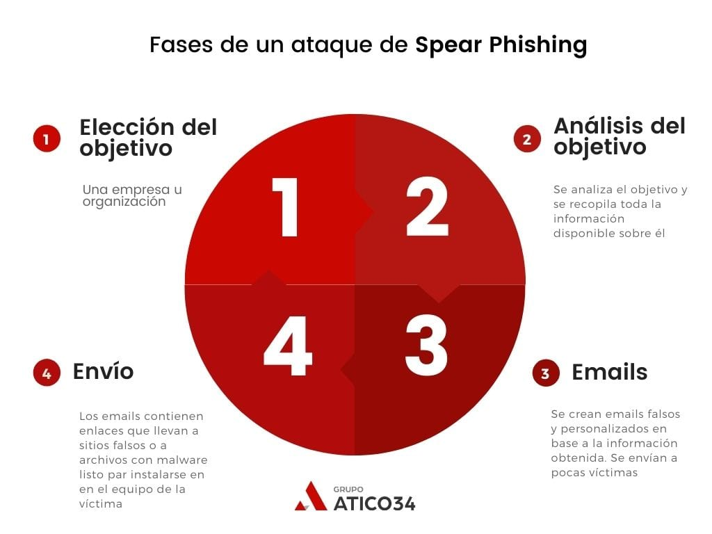 Fases ataque spear phishing